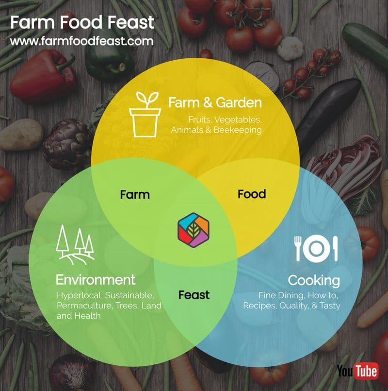 Farm Food Feast Venn Diagram